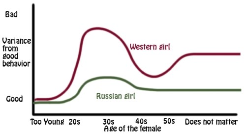 Russian women reputation