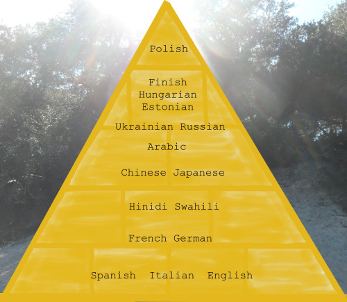 ranking of difficult languages to learn