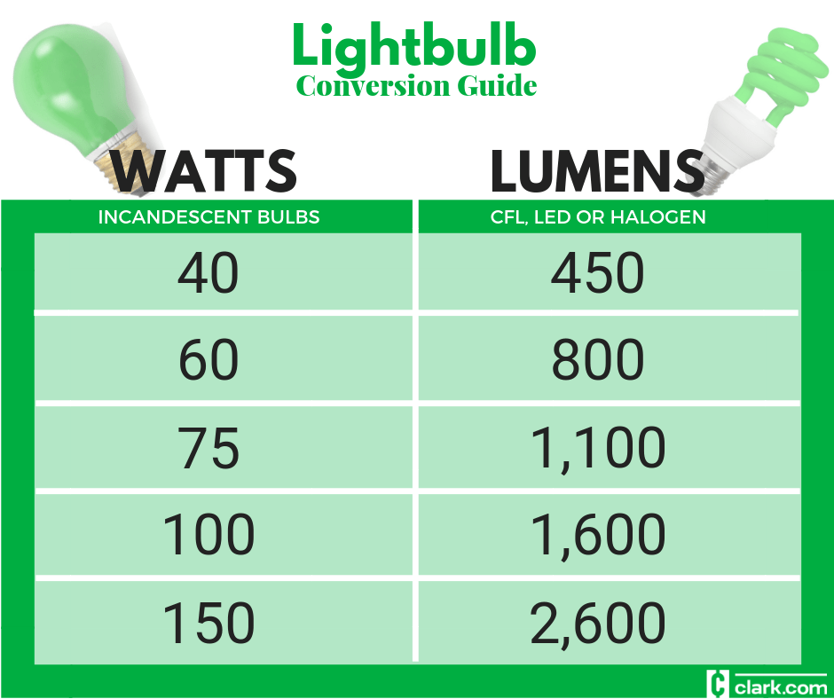 Led Light Bulb Vs Incandescent