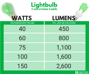 Lightbulbs watt to lumen conversion chart clark howard