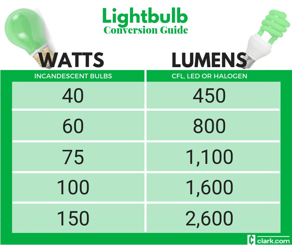 Lightbulb Watt To Lumen Conversion Guide