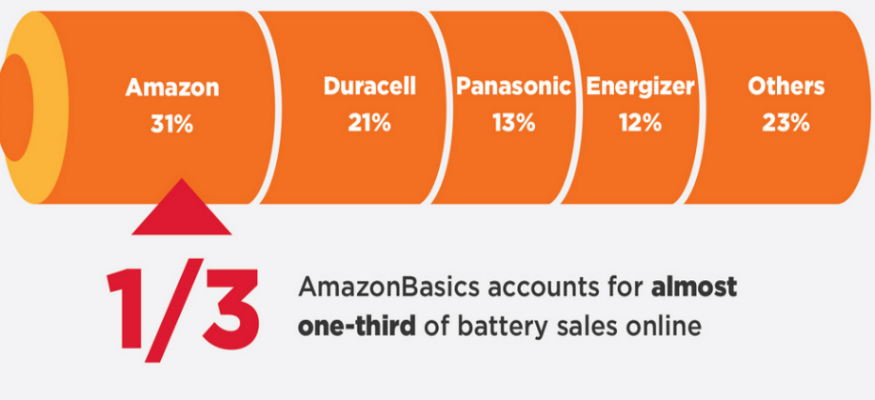 Amazon dominates online battery sales with its private label