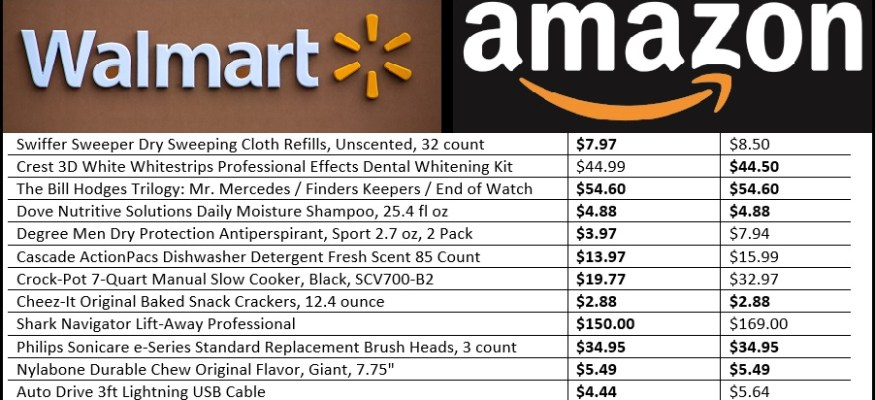Amazon vs. Walmart: Which one really has the best prices?