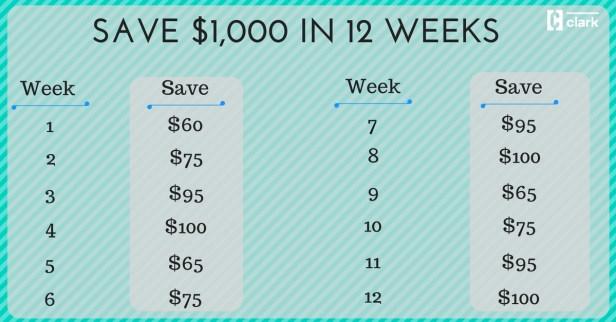 Save $1,000 in 12 weeks