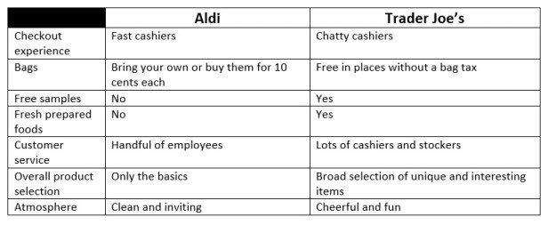 Aldi, Trader Joe's comparison