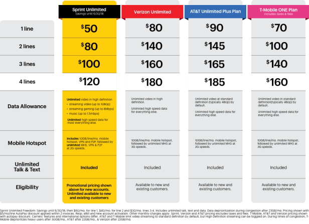 Sprint's data plans compared to other carriers