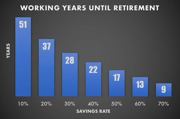 Savings rate early retirement chart