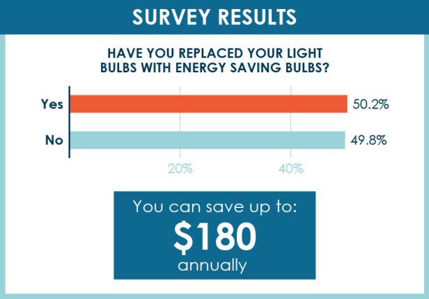 Have you replaced your light bulbs with energy savings bulbs?