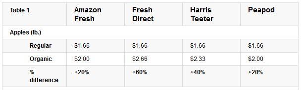 Price of organic apples versus traditional