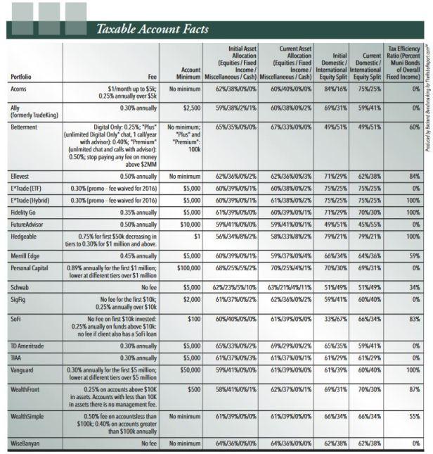 Robo-advisor fees