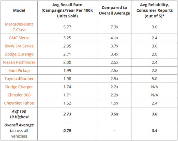 recall rates chart