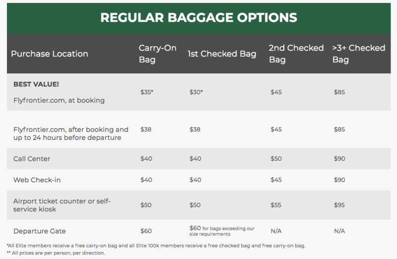 9 things to know before you fly Frontier Airlines - Frontier baggage fees policy