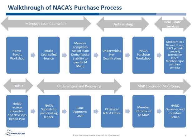 NACA steps