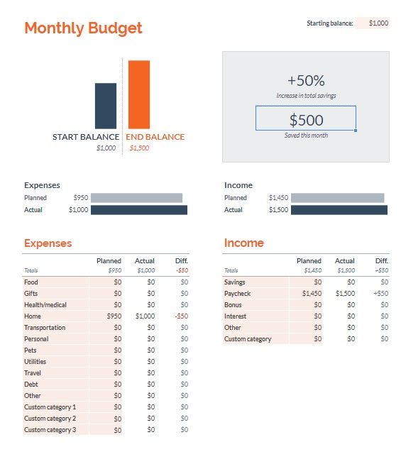 Google Sheets Monthly Budget Template