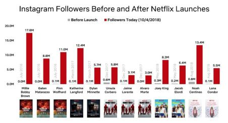 instagram followers before and after netflix launches