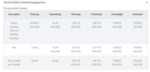 WestJet -- These airlines are raising prices on baggage fees