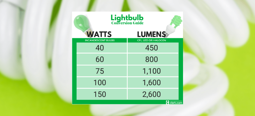 Lightbulb Watt-to-Lumen conversion chart