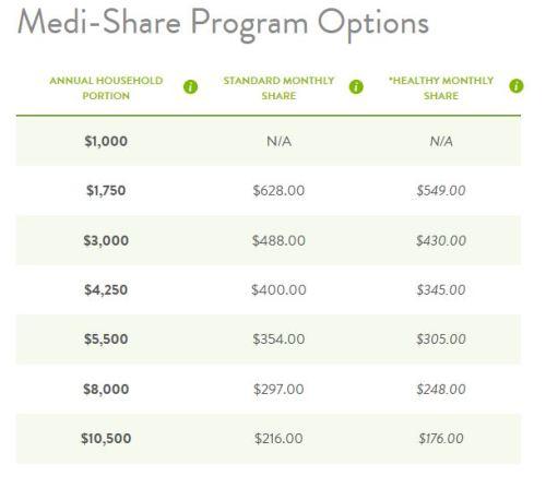 medi-share program options 2