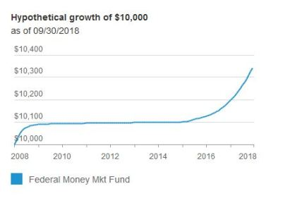 money market fund