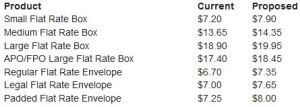 priority mail rates