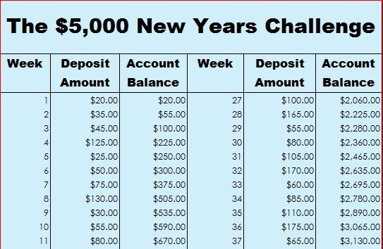 photo about 52 Week Money Challenge Printable named How in the direction of conserve $5,000 with the 52-7 days dollars concern - Clark