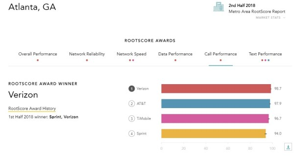 RootMetrics Atlanta Call Performance -- 2nd Half 2018