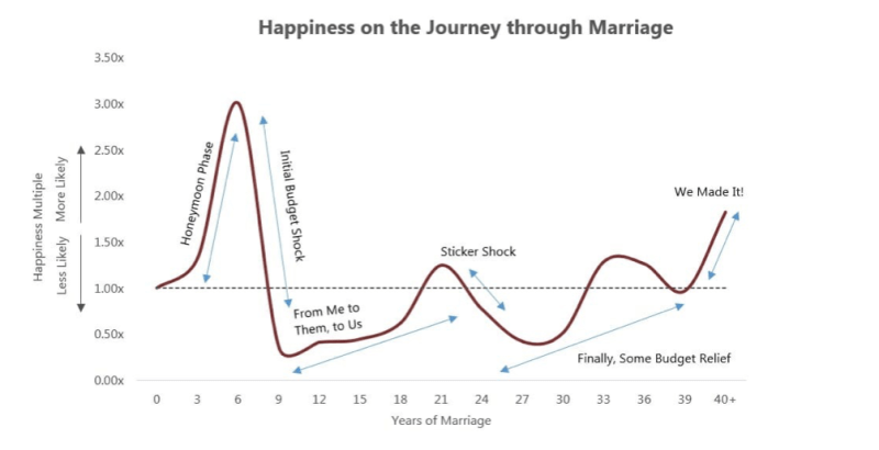 Happiness, money and marriage