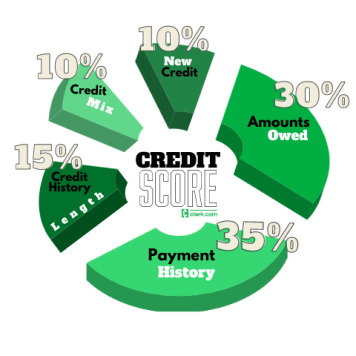 A 3D pie chart calculating the 5 categories that make up a credit score including 35% for payment history, 30% for amounts owed, 10% for credit mix, 10% for new credit and 15% for credit history