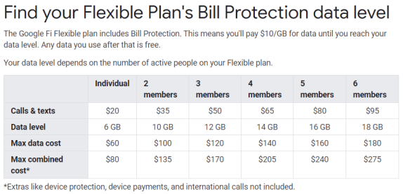 Google Fi bill protection max cost chart