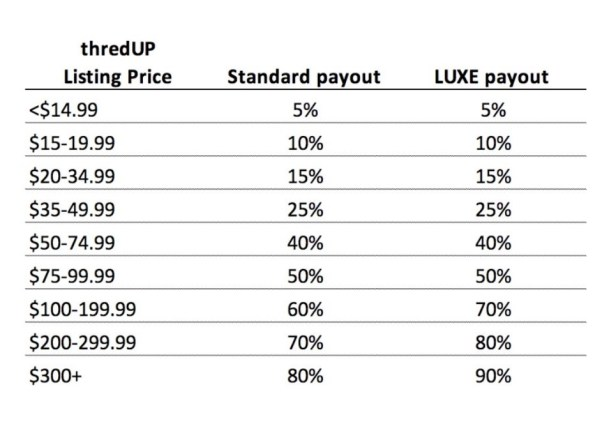 ThredUP pricing structure