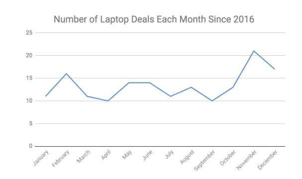 Best laptop deals by month