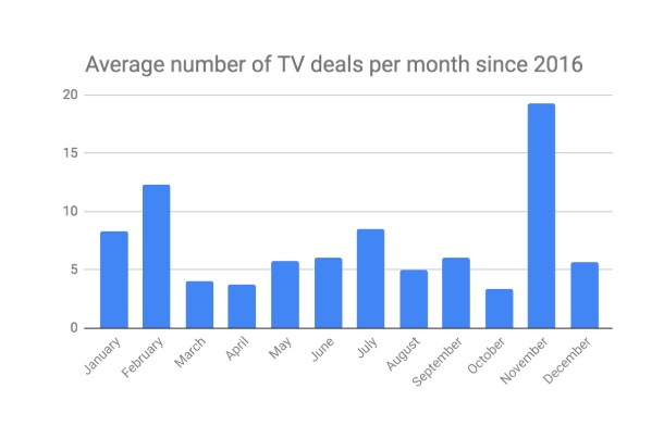 Average number of TV deals per month since 2016