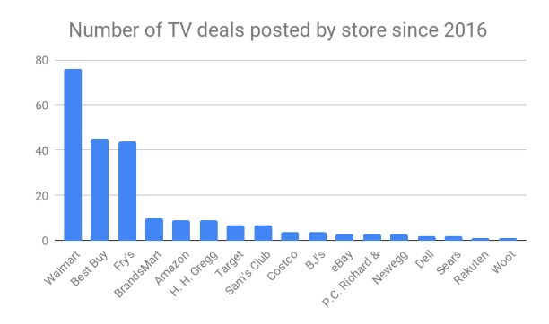 Number of TV deals posted by store since 2016