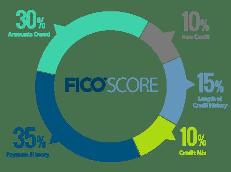 Credit score factors chart
