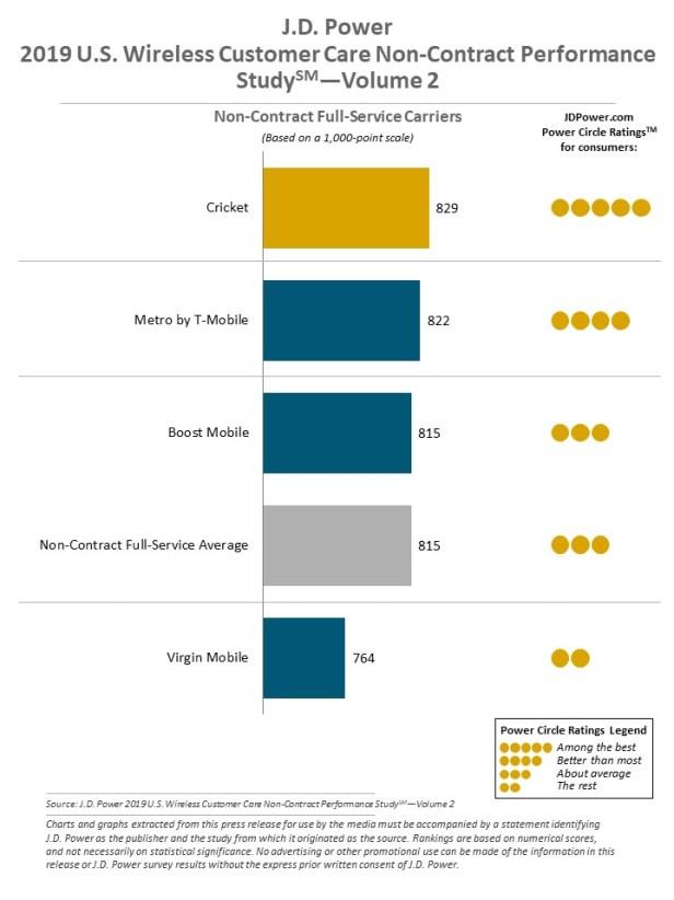 J.D. Power Wireless Customer Care Study