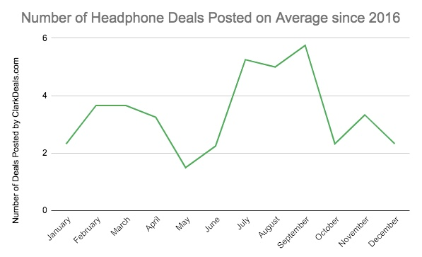 Number of headphones deals posted monthly