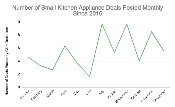 Number of small kitchen appliance deals posted monthly