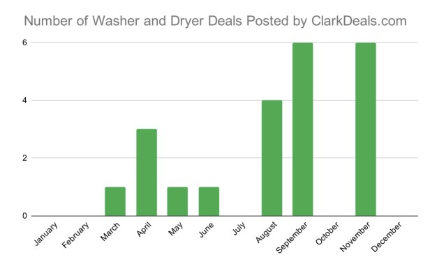 When to Buy a Washer and Dryer