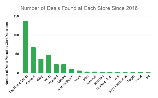 Number of Deals Found at Each Store Since 2016