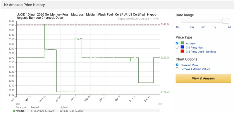 """Amazon price history of a 2020 Lucid 10"""" mattress according to Camelcamelcamel"""
