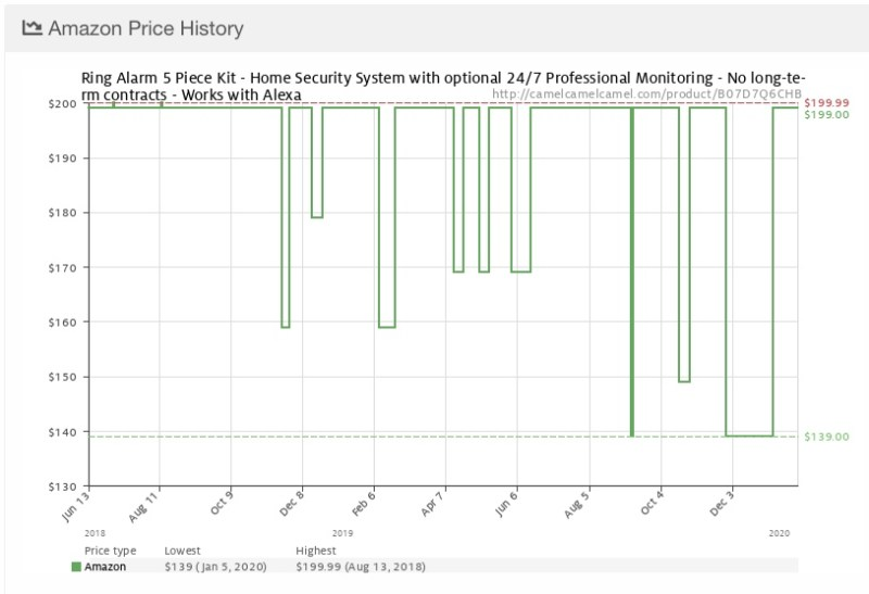 Price History of the Ring Alarm wireless security system at Amazon