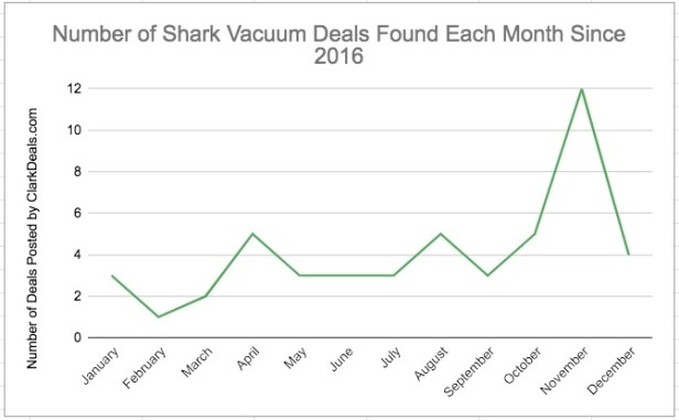 Shark Vacuums by Month based on ClarkDeals.com data