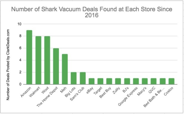 Shark Vacuums sold at stores including Amazon, Walmart and Target based on ClarkDeals.com data