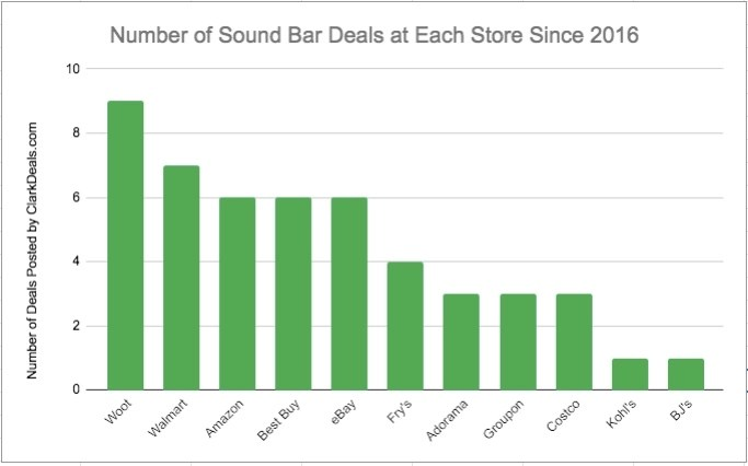 Graph depicting the best budget sound bar deals by store including Walmart, Amazon and Best Buy.