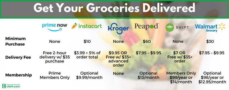 Grocery delivery details including Amazon Prime Now, Instacart, Kroger, Peapod, Shipt and Walmart
