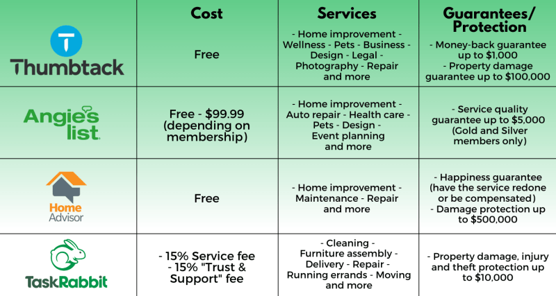 The cost, services available and guarantees/protection from Thumbtack, Angie's List, HomeAdvisor and TaskRabbit