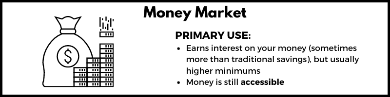 A bulleted list showing the primary use of a money market account which is a way to earn interest on money that's still accessible but usually has higher minimums