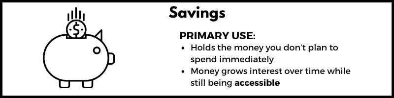A bulleted list showing the primary uses of a savings account which are holding money you don't plan to spend immediately and growing interest over time while still being accessible