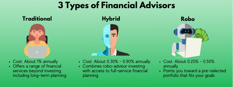 How much a financial advisor costs depends on what type of financial advisor you pay.