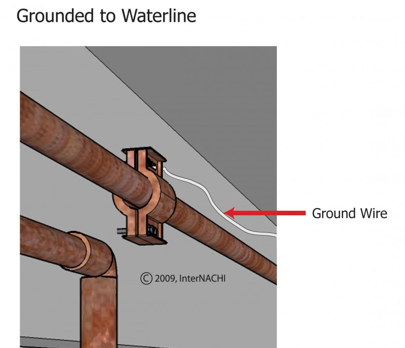 The Dangers of an Ungrounded House - CLARKE ENGINEERING